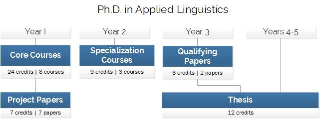 theses and dissertations for carried out linguistics dictionary